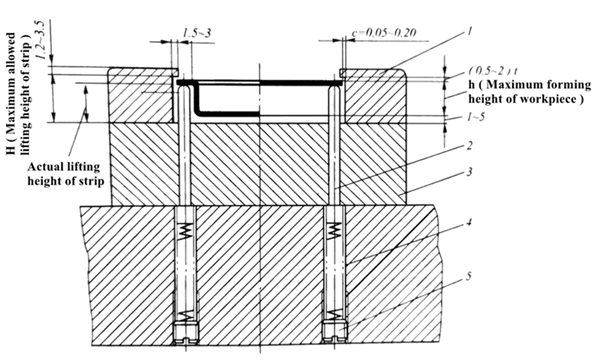 Fig. 1-13 The Floating Roof Device and the Guide Plate Constitute the Strip Guide System